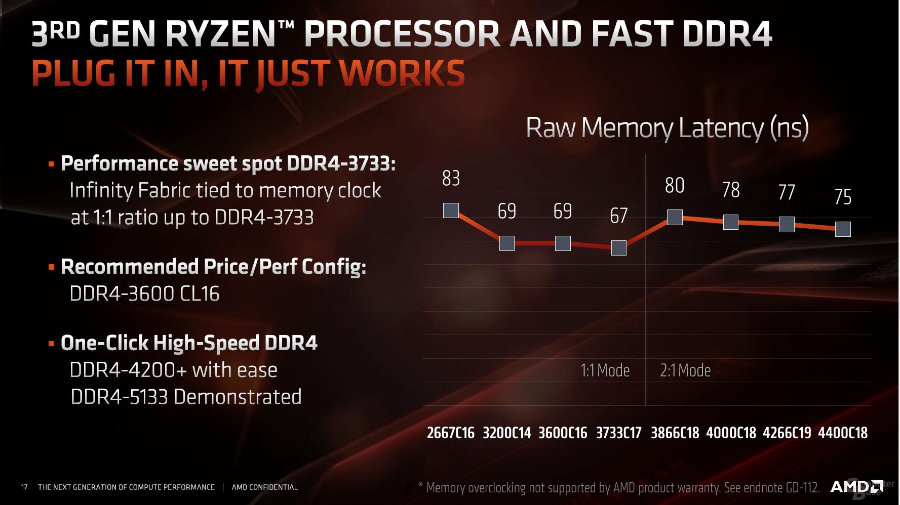 RAM-Modi für Zen 2