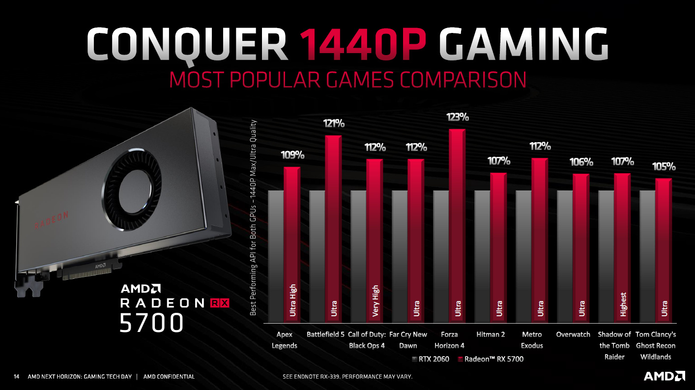 Navi-Benchmarks von AMD