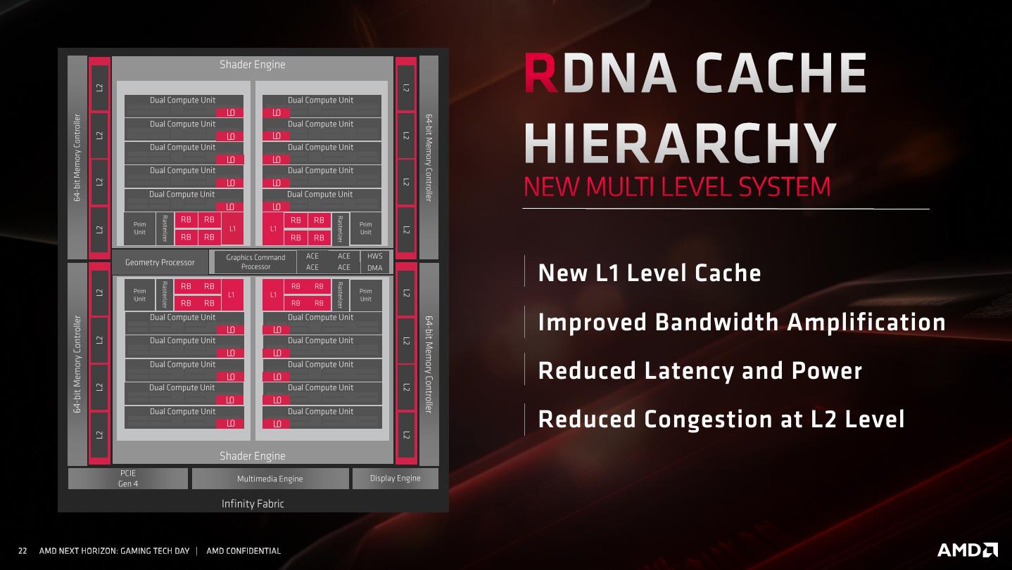 AMD RDNA – Details zur Architektur