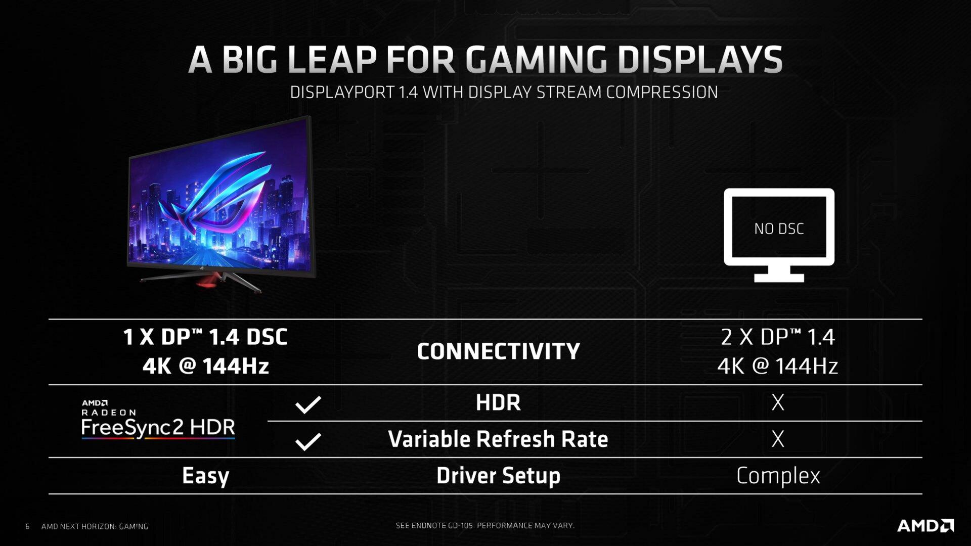 Asus-Monitor mit DisplayPort 1.4 + DSC