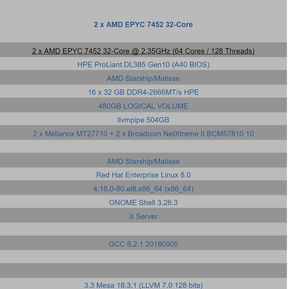 Epyc 7452 in 2P-Server