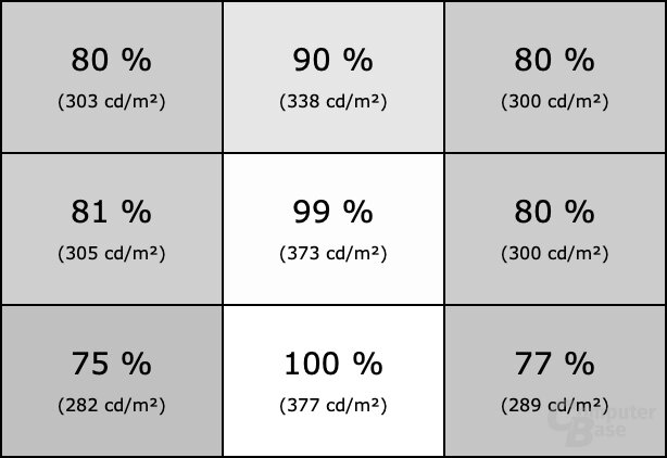 Homogenität des LG 49WL95C