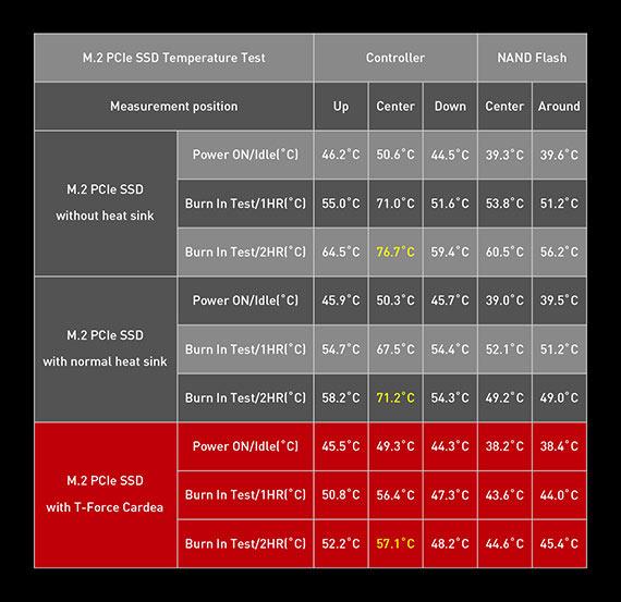 Temperaturvergleich des Herstellers