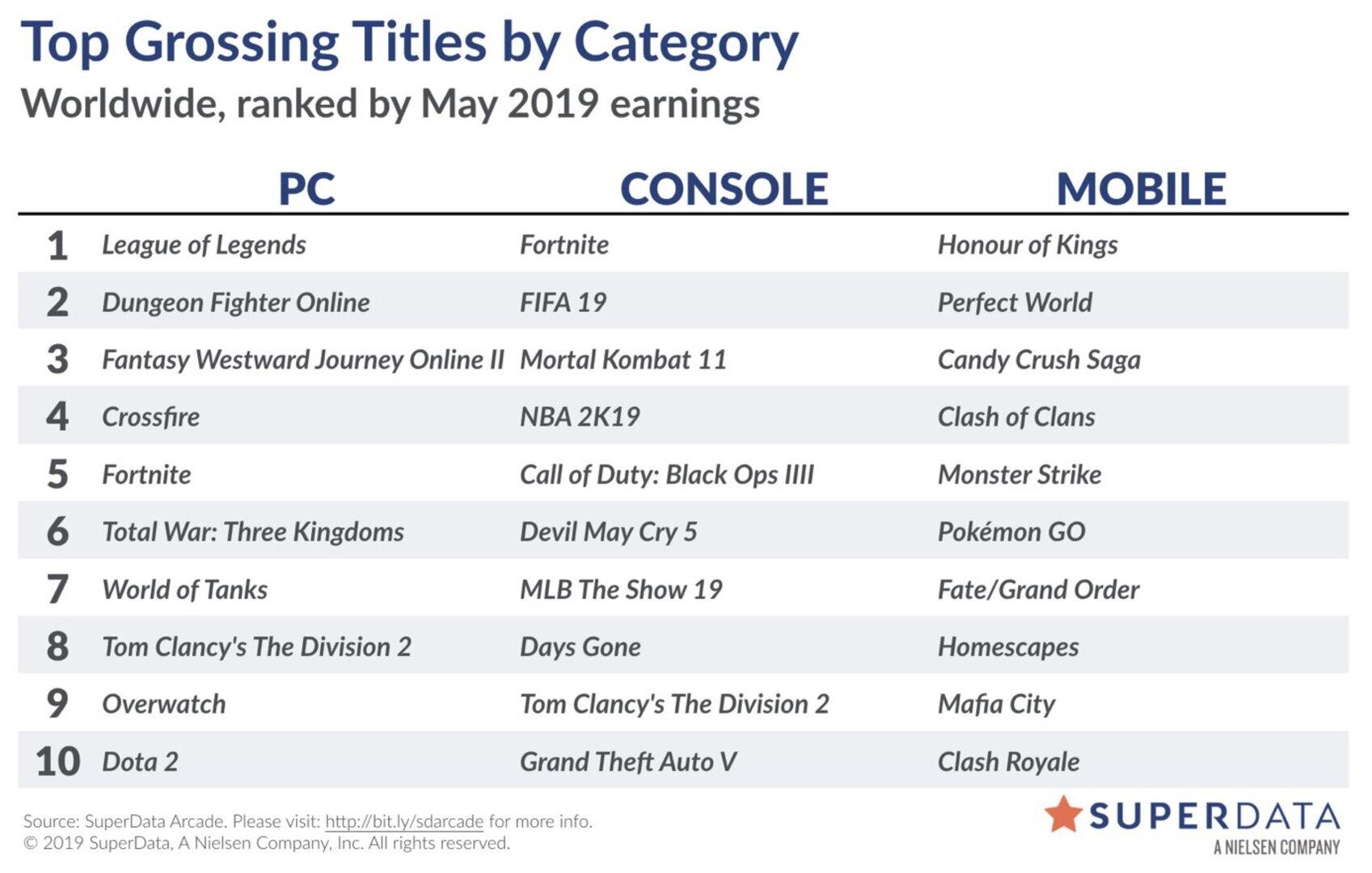 Liste der weltweit digital umsatzstärksten Videospiele im Mai 2019