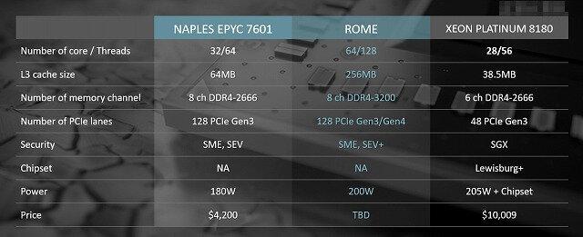 AMD stellt Rome Intels Xeon Platinum 8180 gegenüber (Folie inoffiziell)