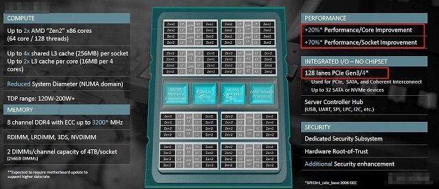Die Plattform um AMD Rome (Folie inoffiziell)
