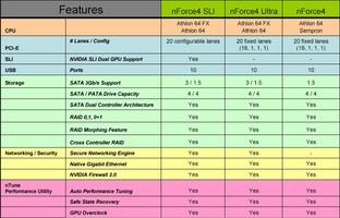 Feature-Vergleich der verschiedenen nForce 4-Varianten