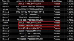 Picasso-APUs: ASRock bestätigt neue Athlon und Ryzen mit 35 Watt