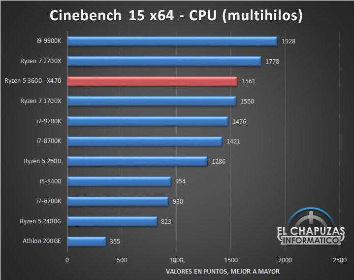Cinebench 15 Multi