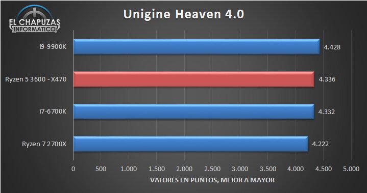 Unigene Heaven 4.0