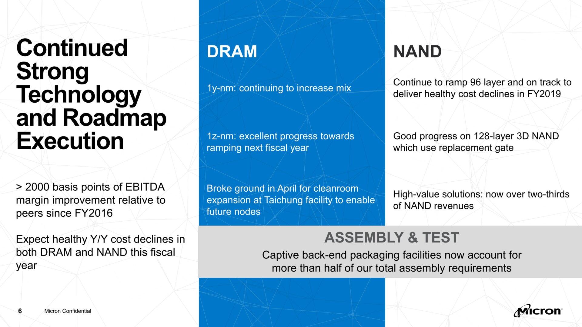 Fahrplan/Roadmap für DRAM und NAND