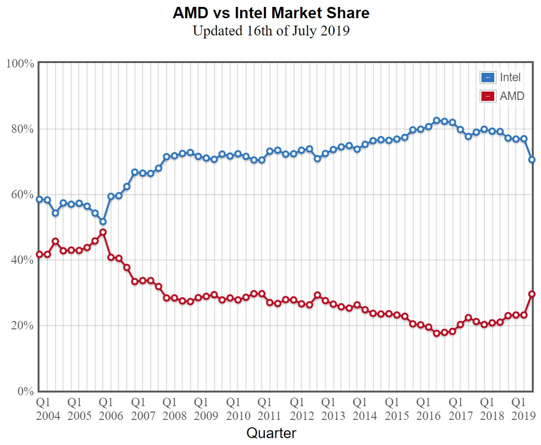 Anteil der getesteten CPUs bei PassMark (Update)