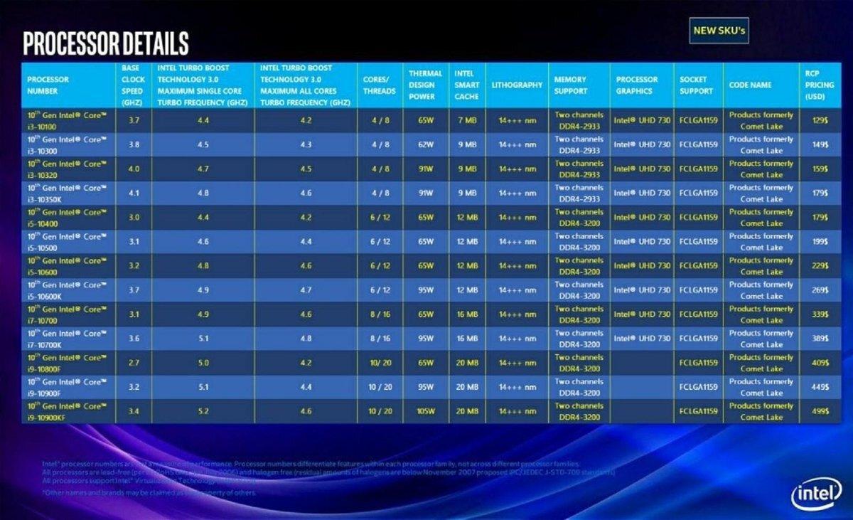 Angeblicher Intel-Fahrplan für Comet Lake