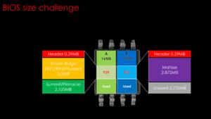 AM4-Mainboards: MSI bringt Neuauflagen mit 32-MB-BIOS für Ryzen 3000