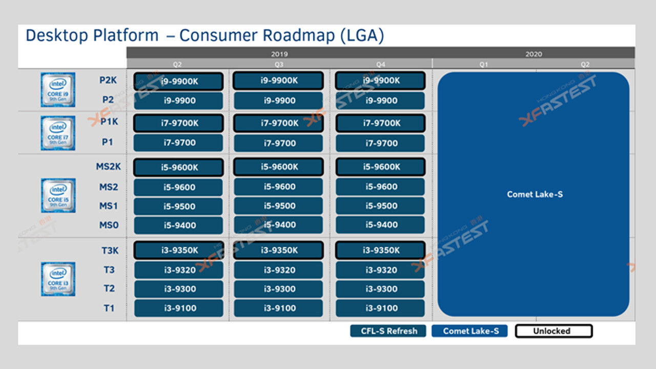 Intel Comet Lake-S: 10 cores with 125 watts in base LGA1200