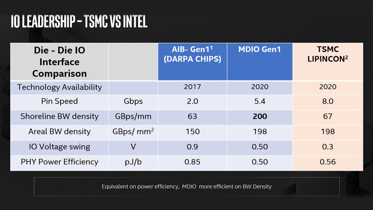 Intel MDIO Gen 1 vs TSMC LIPINCON