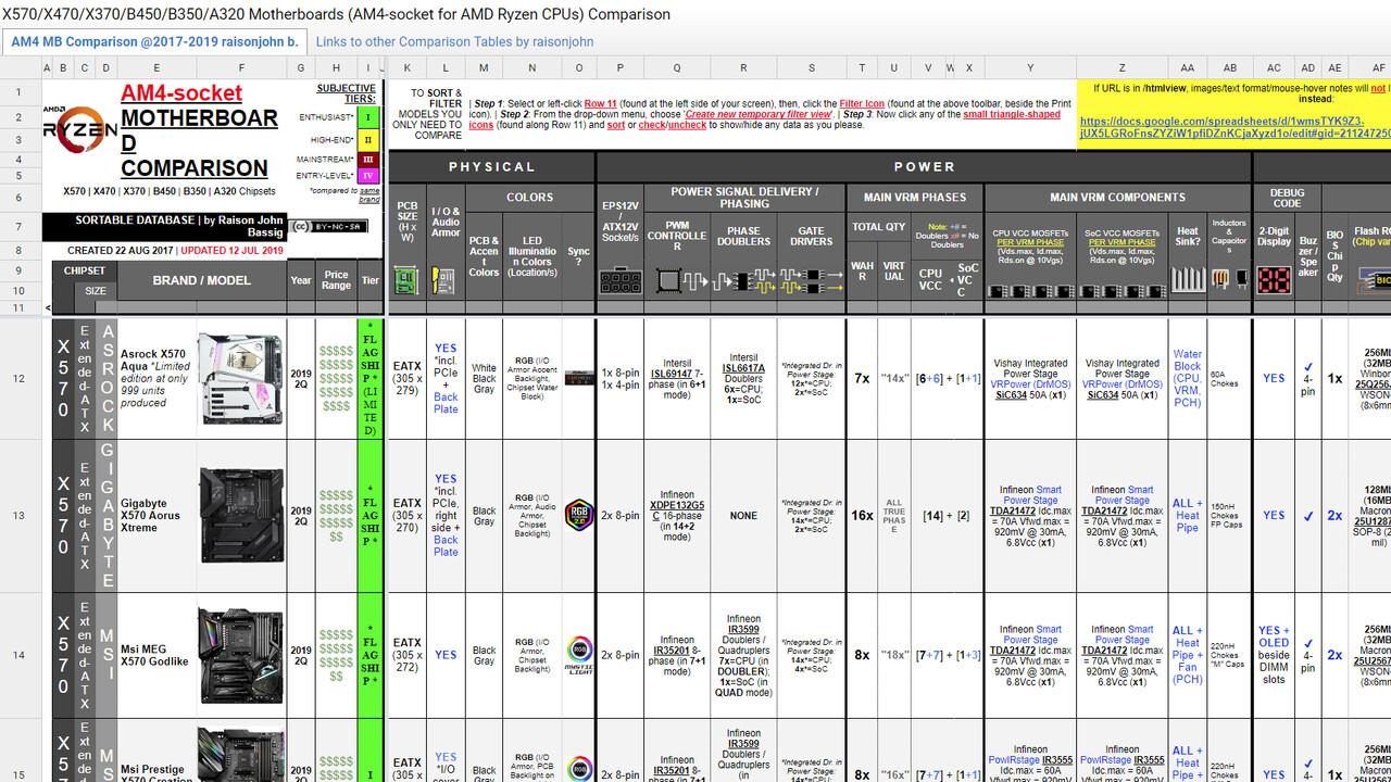 AMD Sockel AM4: Riesiges Spreadsheet listet Details von 250Mainboards