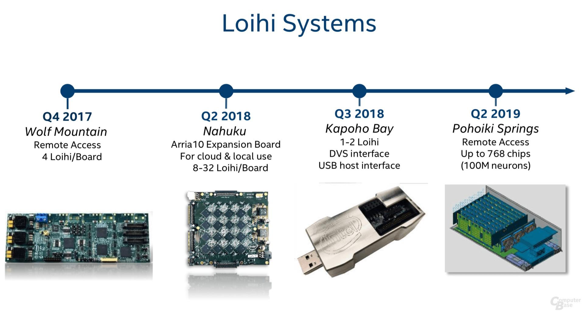 Intel Loihi – Systeme in der Entwicklung
