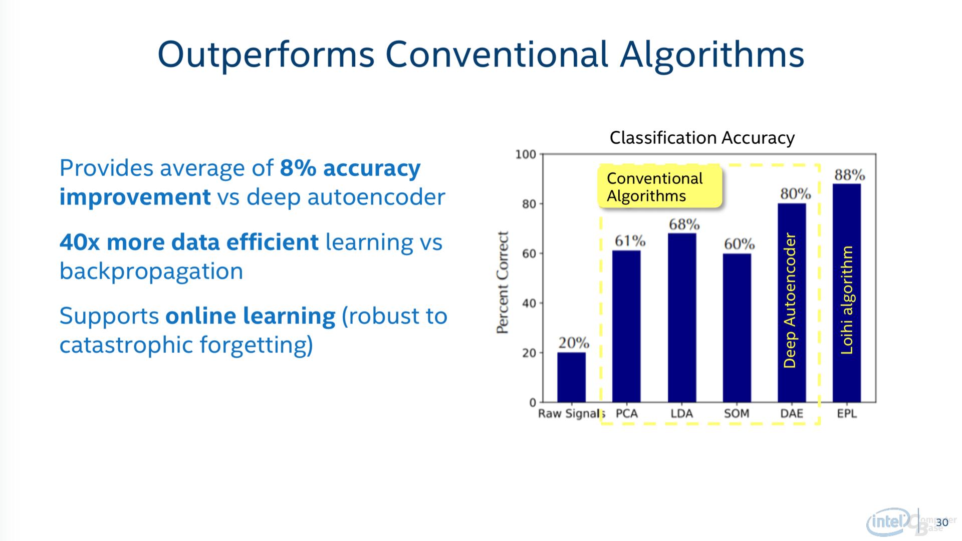 Intel Loihi im Leistungsvergleich