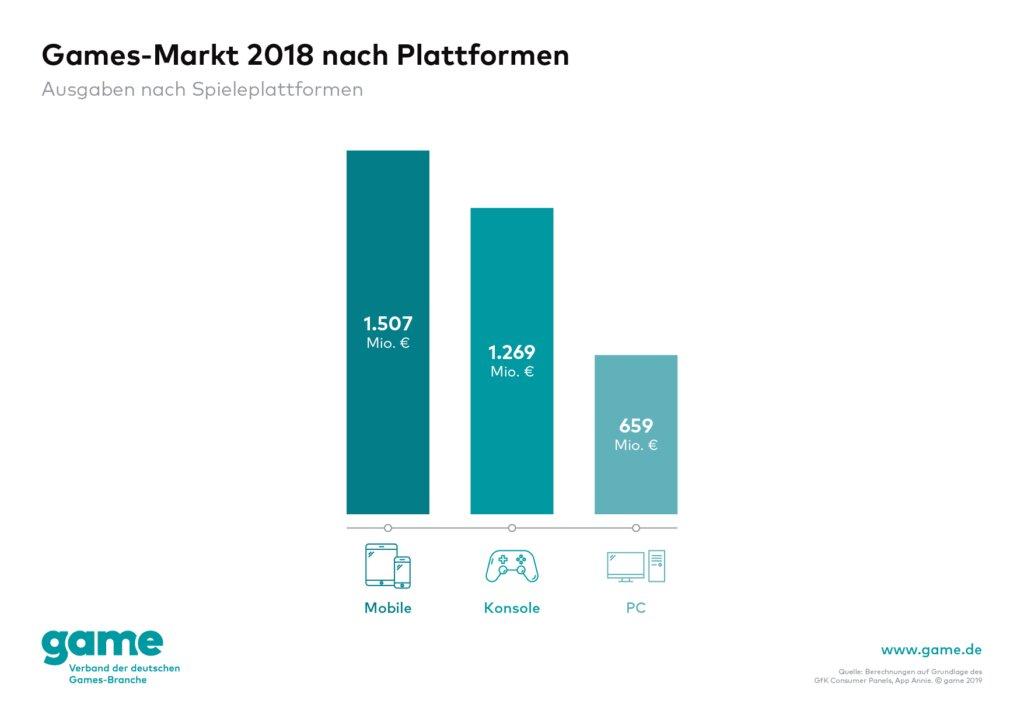 Umsatz nach Plattform in Deutschland im Jahr 2018