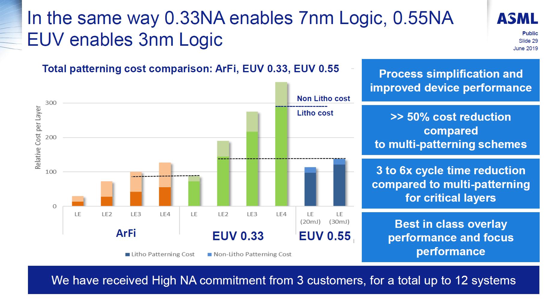 Deutliche Kostensenkung mit Next-Gen-NXE