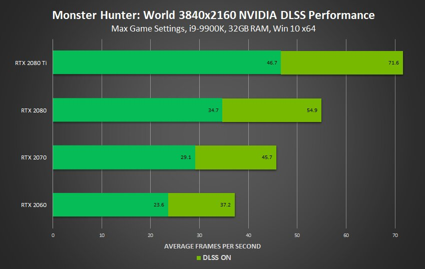 Nvidia-Benchmarks zu DLSS in Monster Hunter: World