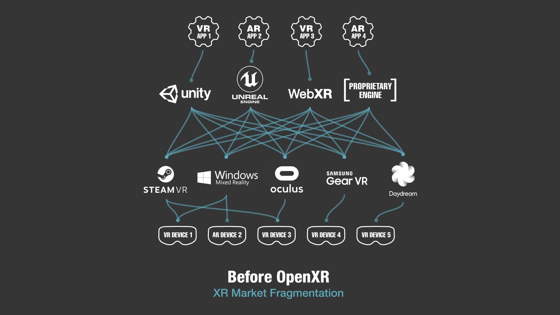Die XR Landschaft ohne OpenXR