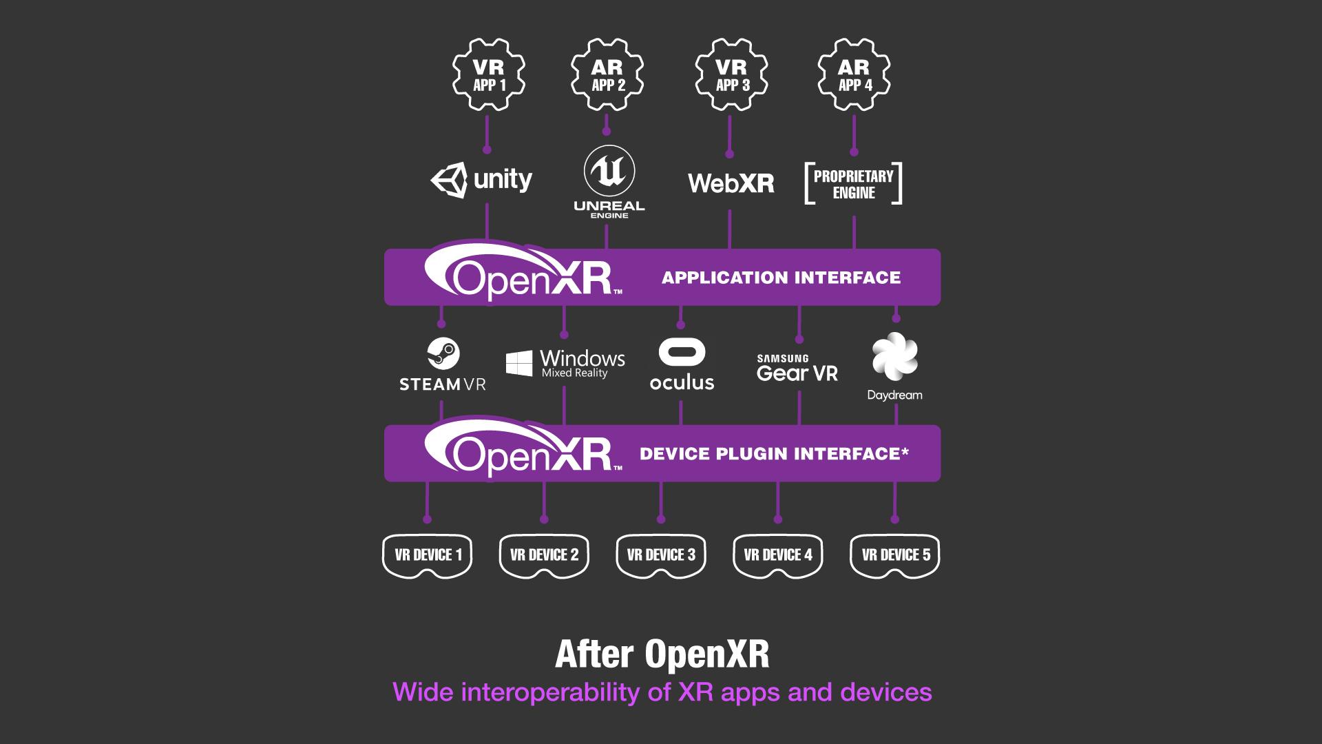 Die XR Landschaft mit OpenXR