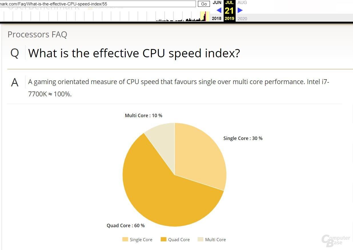 CPU Speed Index bei UserBenchmark am 21. Juli 2019 (via Wayback Machine)