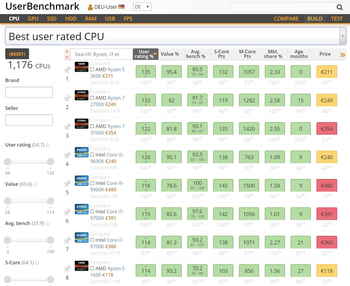 Beim User-Rating führt AMD