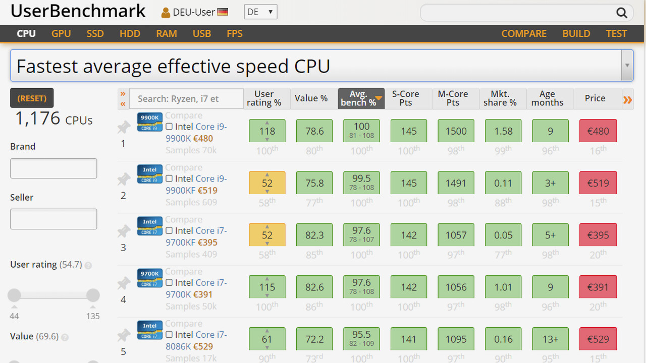 UserBenchmark: Changing the CPU speed index causes a lot of
