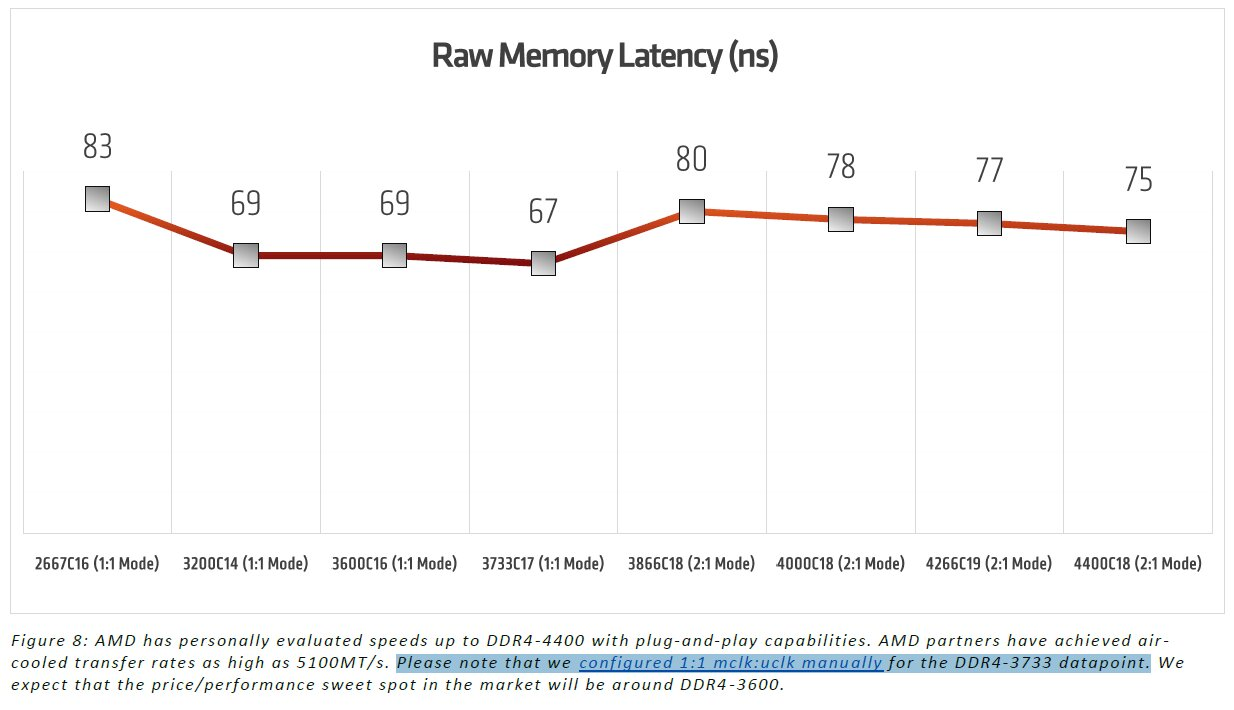 RAM-Latenzen und Infinity-Fabric-Takt