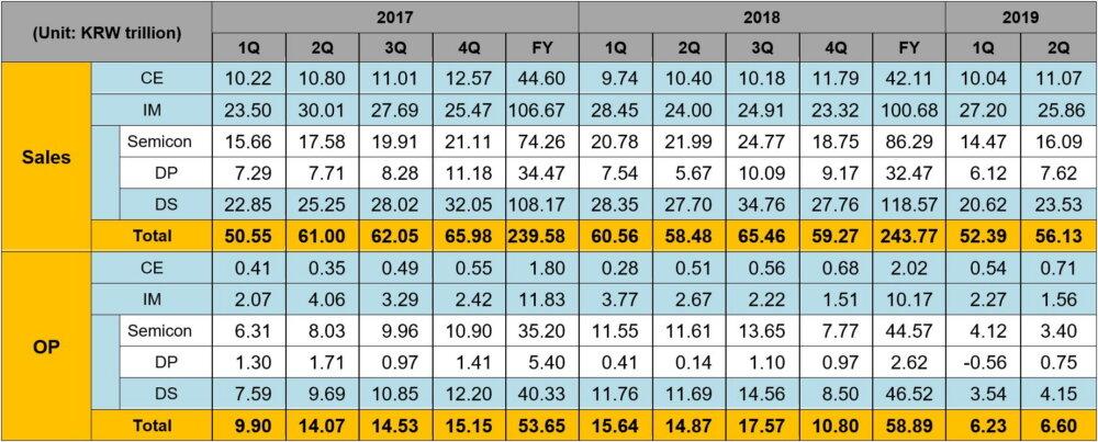 Zusammenfassung der Umsätze nach Sparte in Q2 2019