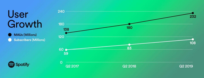 Entwicklung der Nutzerzahlen bei Spotify