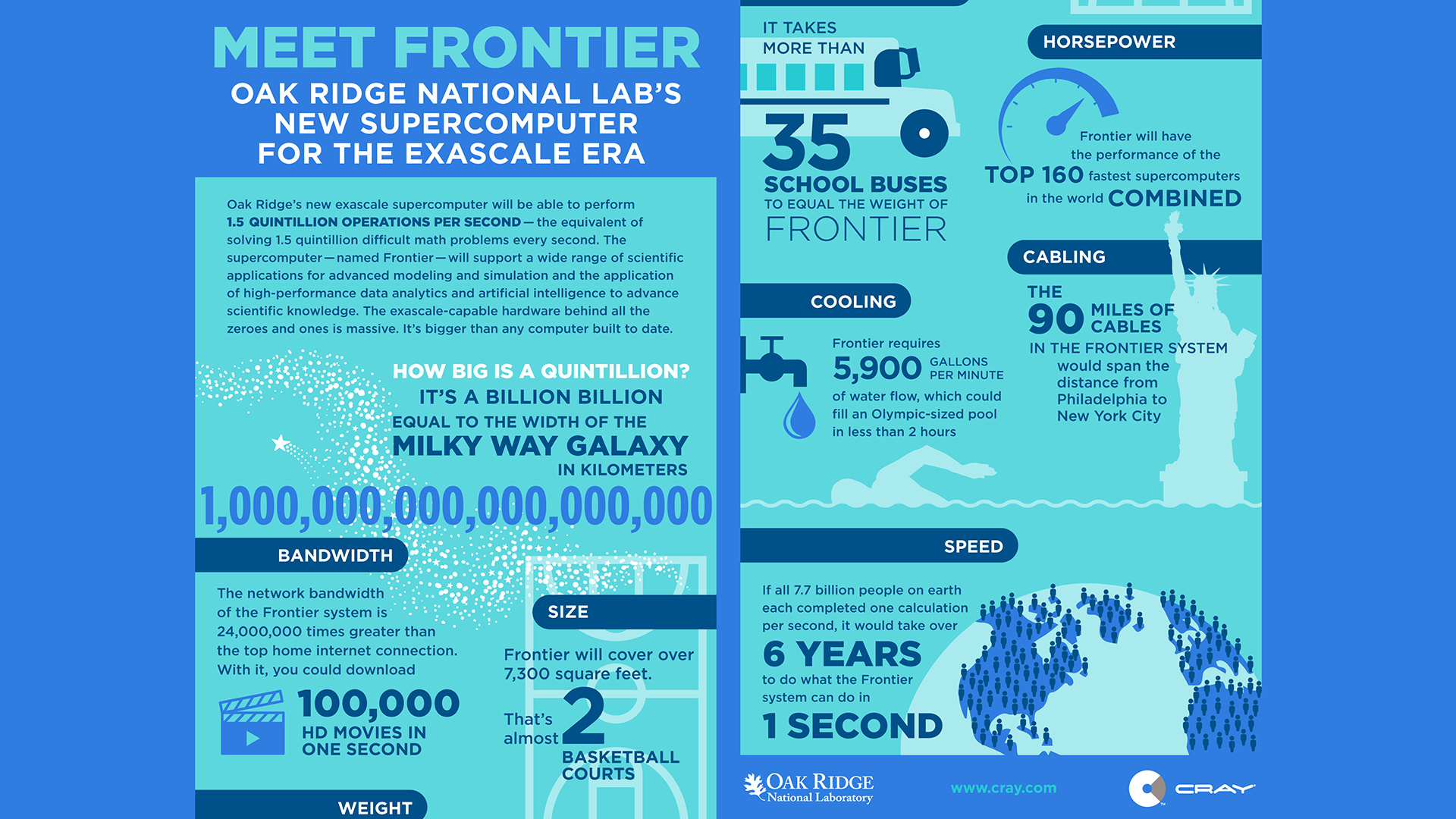 Frontier – Funfacts
