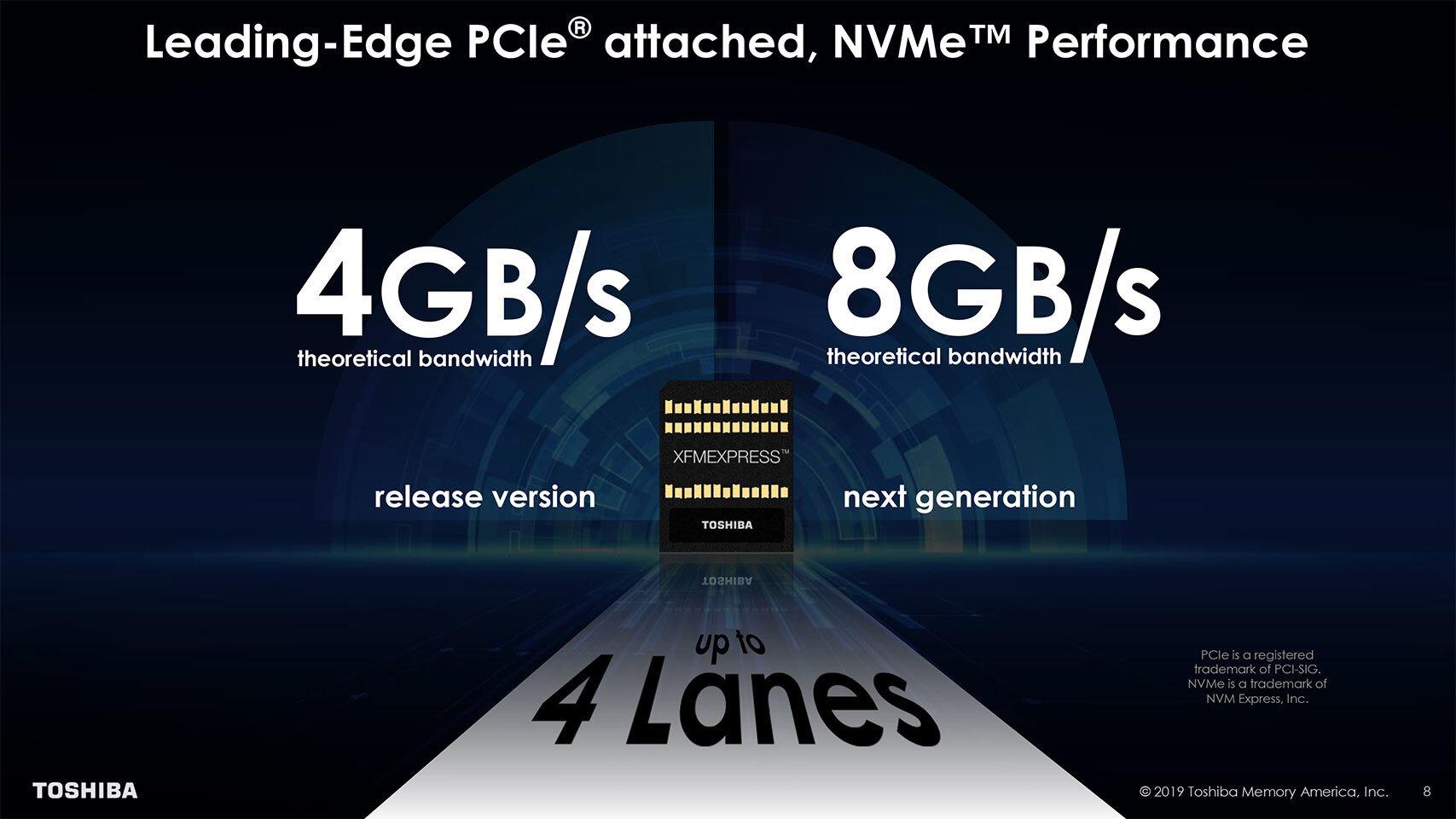 Maximal sind 4 GB/s (PCIe 3) oder 8 GB/s (PCIe 4) brutto möglich