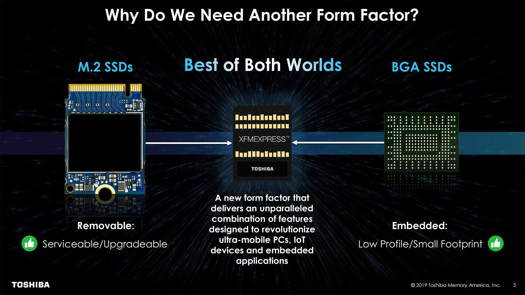 Kompaktheit von BGA-SSDs und Wechselbarkeit von M.2-SSDs vereint