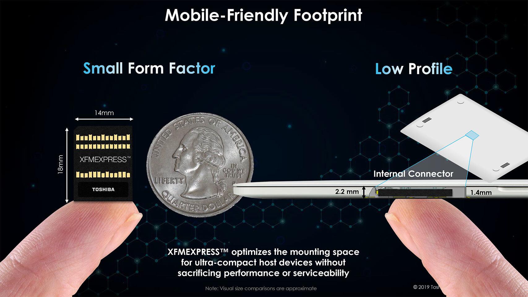 Kompaktes Package für schlanke Mobilgeräte