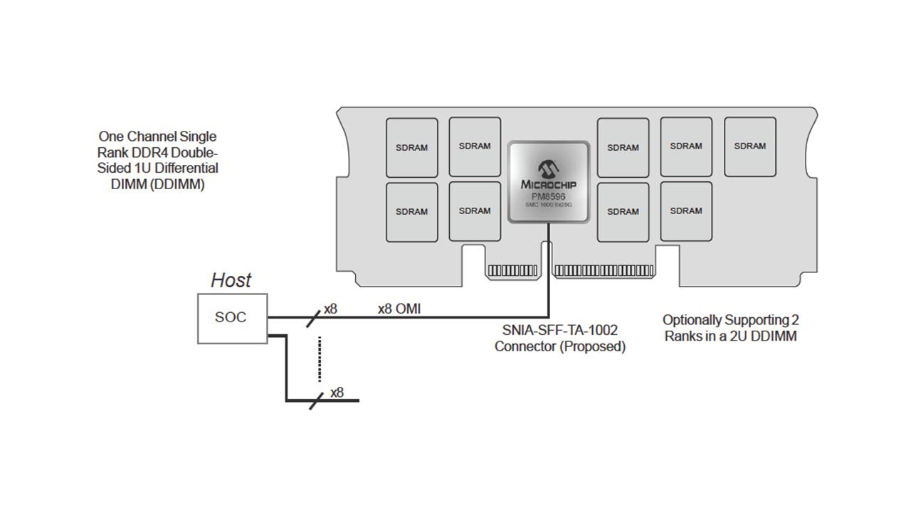 DDIMM-Modul mit Microchip SMC1000 8X25G