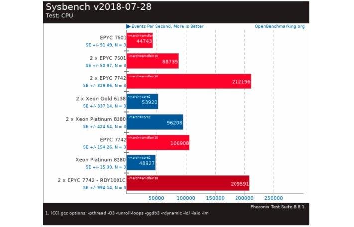 Sysbench v2018-07-28