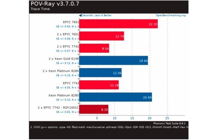 POV-Ray v3.7.0.7