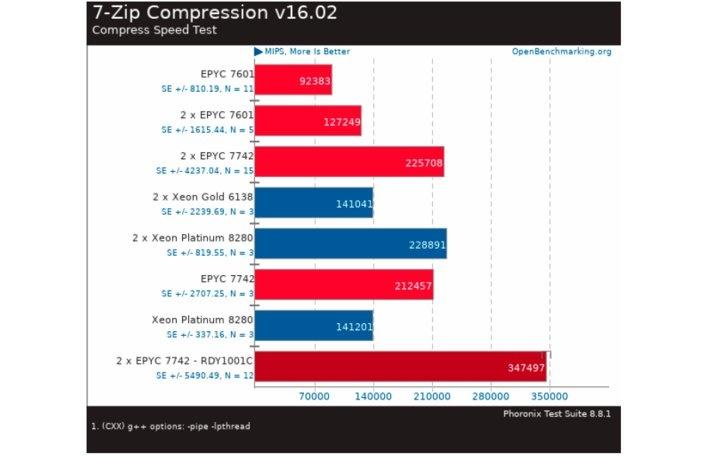 7-Zip Compression v16.02