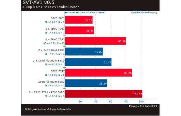 SVT-AV1 v0.5