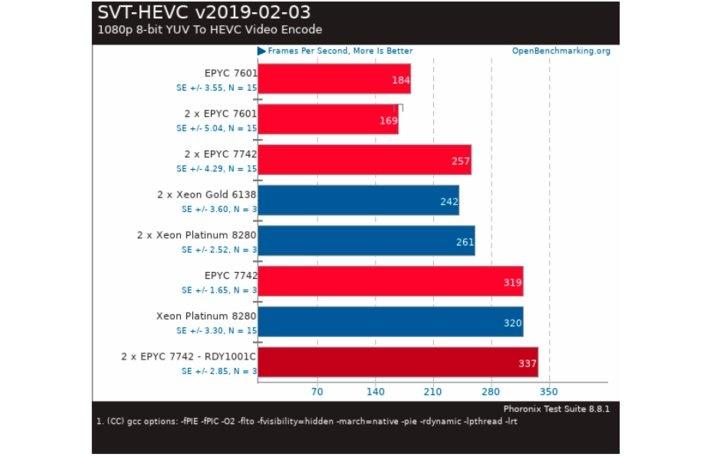 SVT-HEVC v2019-02-03