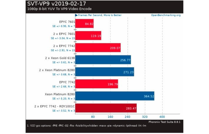 SVT-VP9 v2019-02-17