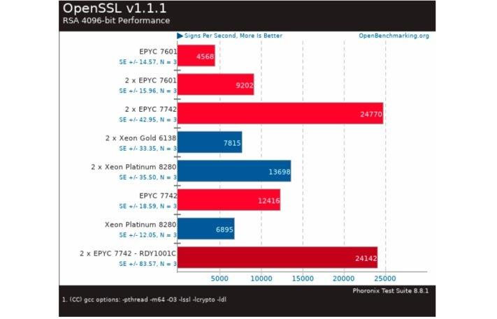 OpenSLL v1.1.1