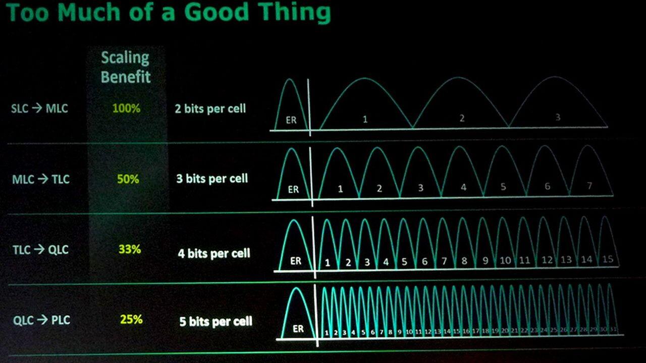 Flash Memory Summit: Über PLC-NAND mit 5 Bit und halbierte Speicherzellen
