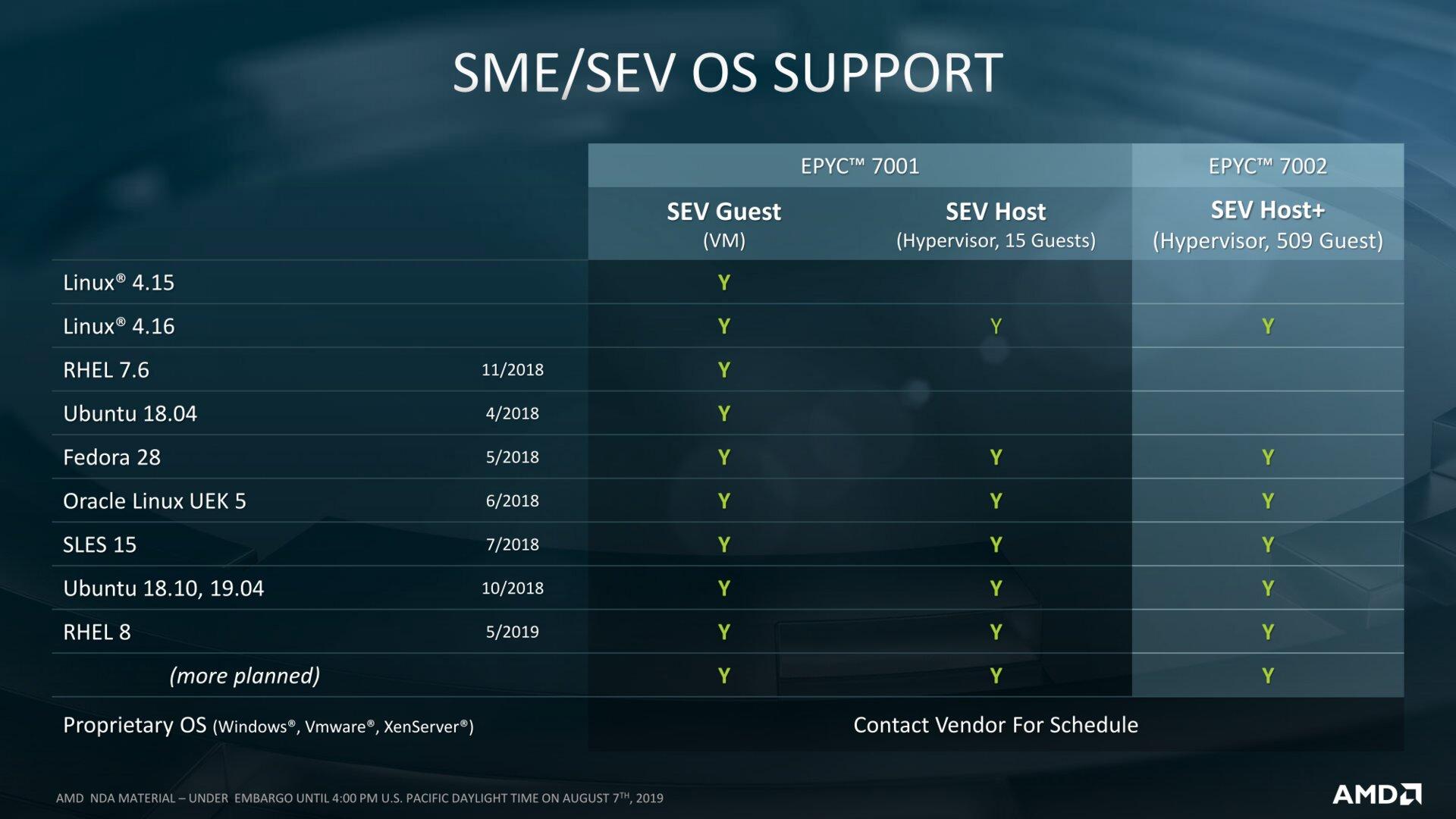 SEV Support vom OS
