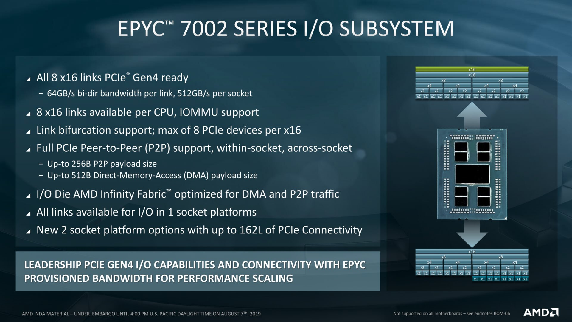 Kombiniert 512 GB/s via PCIe 4.0