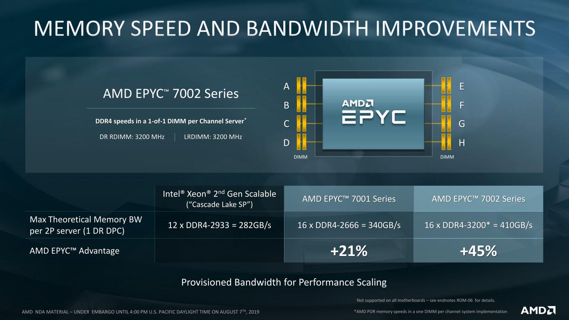 Mehr Speicherdurchsatz mit DDR4-3200